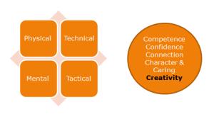 Figure 4: Aspects of Athlete Development.